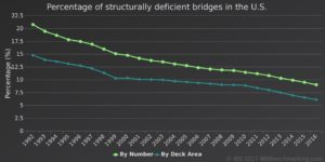 Downtrend of structurally deficient bridges in the U.S. between 1992 and 2016